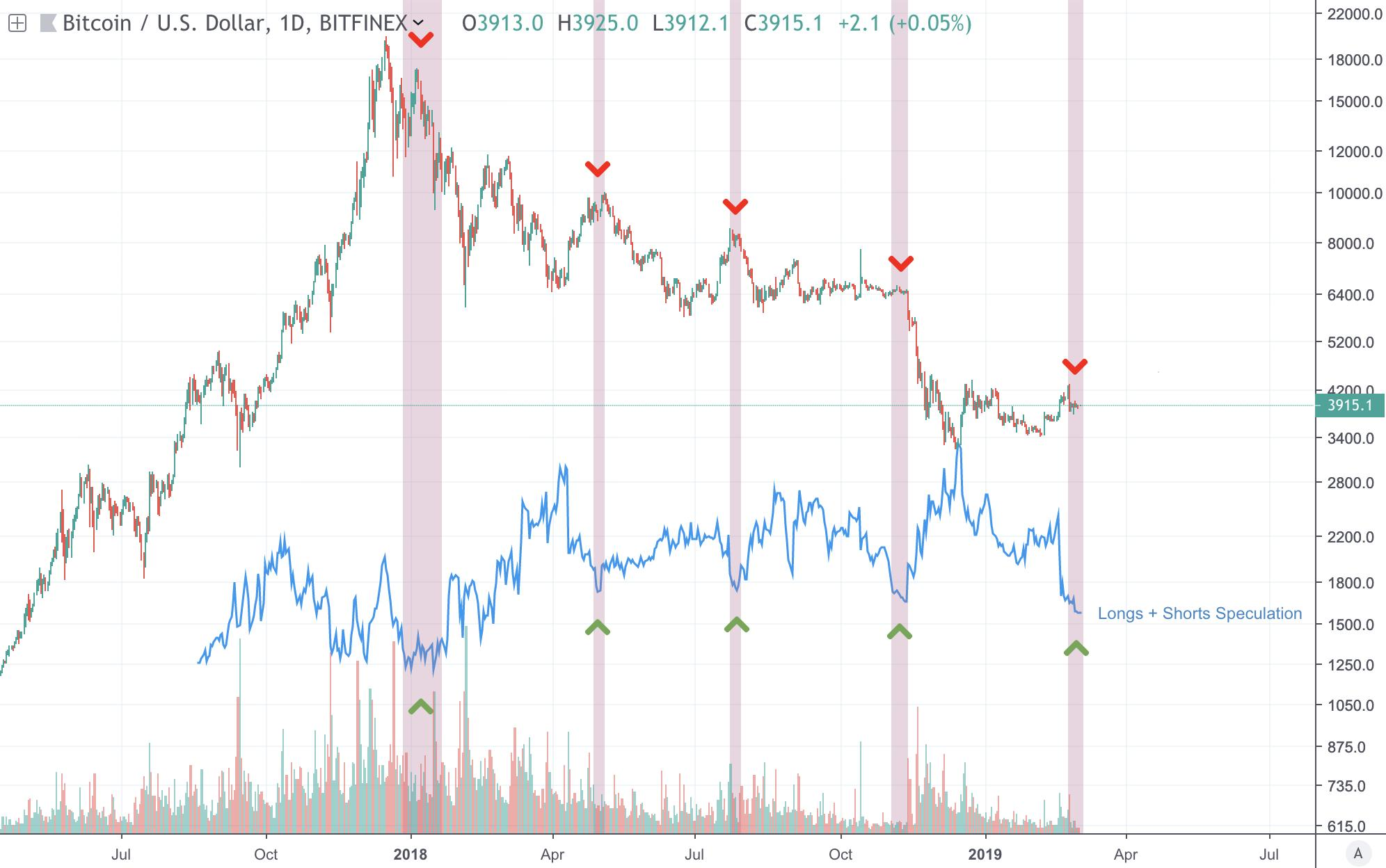 """If Real, Booming Crypto Volume Could Push Bitcoin Into """"Raging Bull Market"""""""
